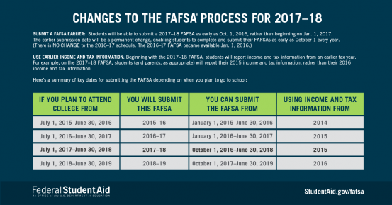 FAFSA renewal now available; act fast for easier processing