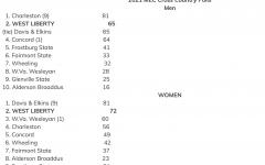 Women and Men's cross country season opener review