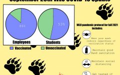 A graphic of the WLU COVID-19 update made by Samantha Snyder.