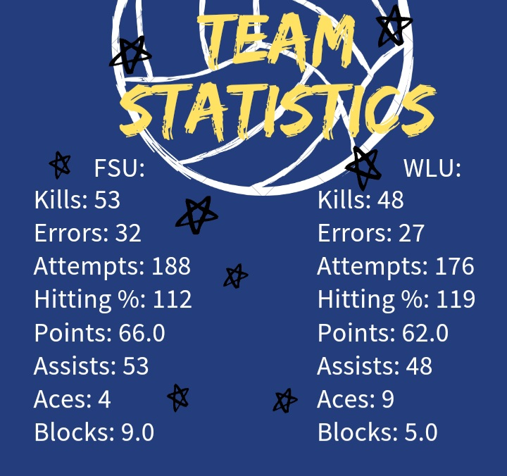 Graphic with team statistics made in Canva by Haley Blakemore.