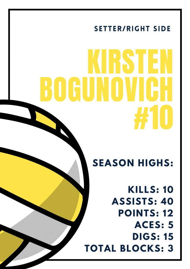 Poster of Kristens season highs.